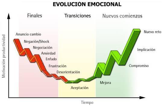 Curva emocional pérdida de trabajo